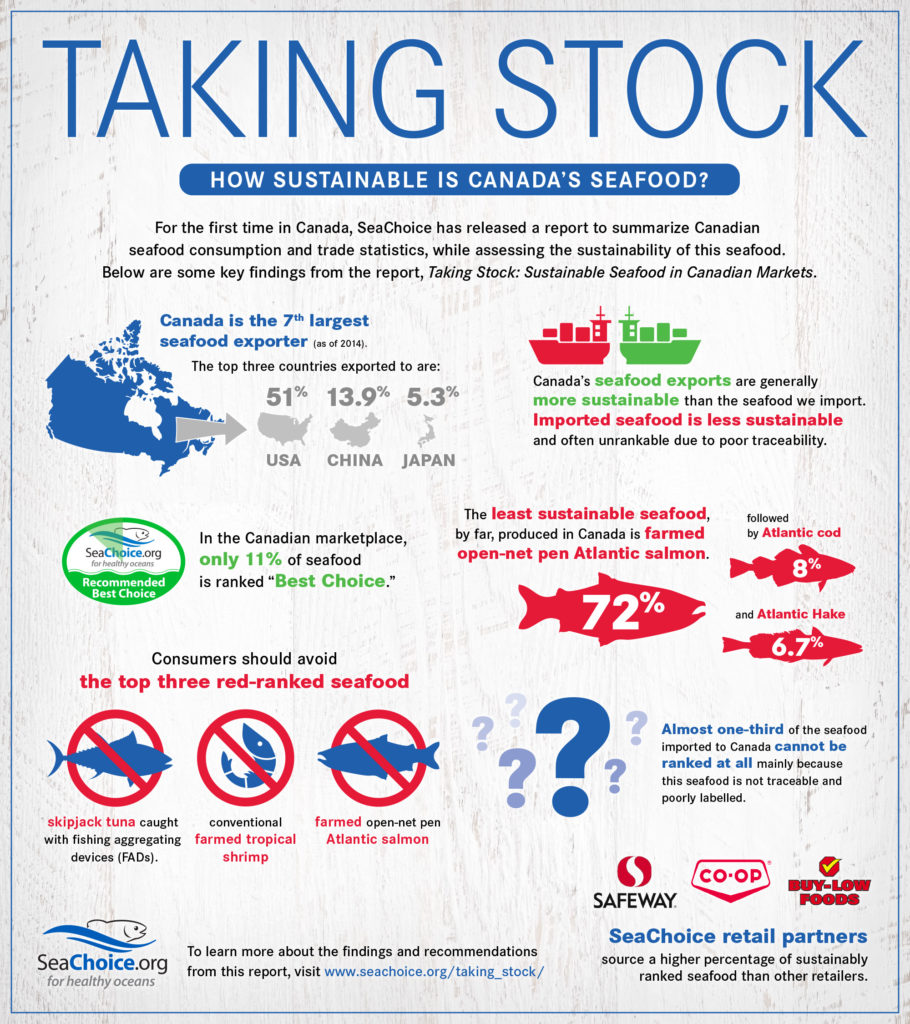 Taking Stock infographic
